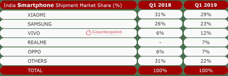 Fabricantes chineses mantêm sólida participação de mercado de 66% na Índia, na Q1 de 2019 1