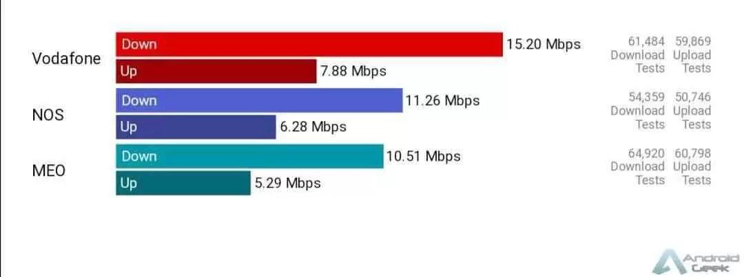 Comparativo entre Vodafone, MEO e NOS em Portugal 2