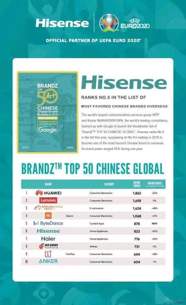Hisense em destaque no ranking BrandZ 2019 com um incrível 6º lugar 2