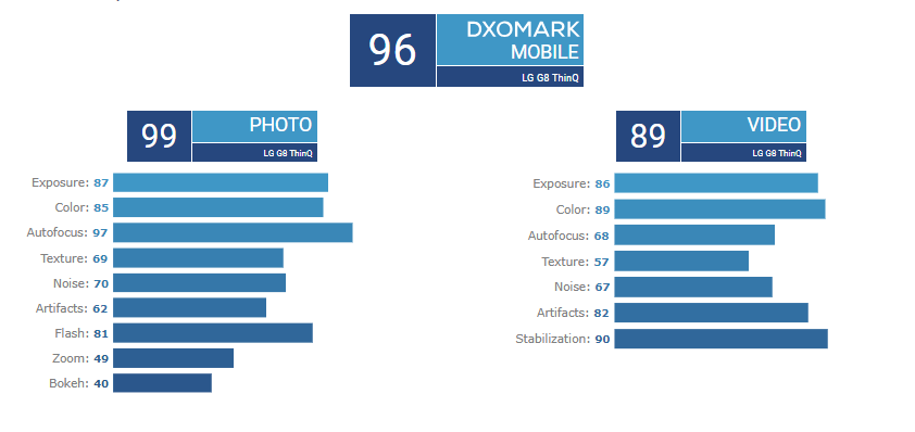 LG G8 ThinQ DxOMark