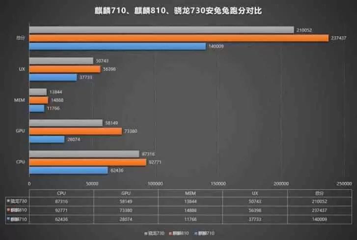 Huawei nova 5 passa no Antutu, Kirin 810 supera Snapdragon 730 2