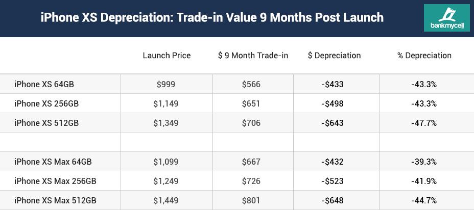 O Galaxy S10 perdeu mais valor em 1 mês após o lançamento, do que o iPhone XS perdeu em 9 meses! 4