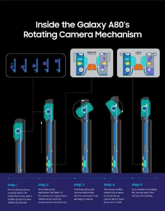 Câmeras giratórias Galaxy A80