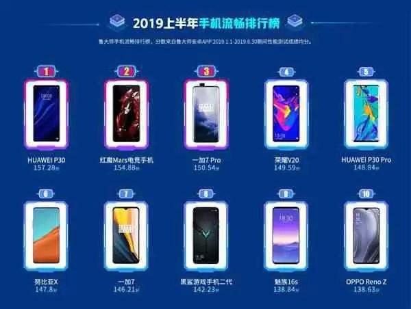 Estes são os 10 melhores smartphones da Master Lu, para a primeira metade de 2019 1
