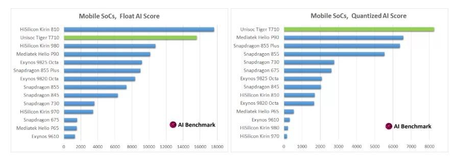 Resultado do Tiger T710 AI Benchmark