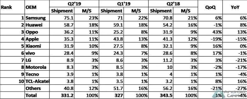 A Apple caiu para o quarto lugar no segundo trimestre de 2019 2