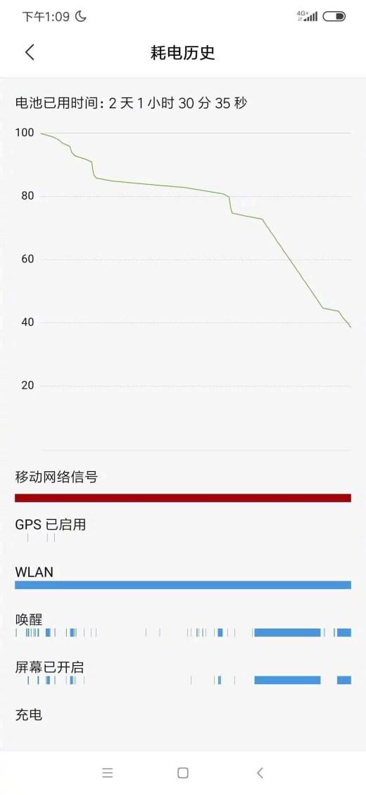 Redmi Note 8 Pro Battery Life