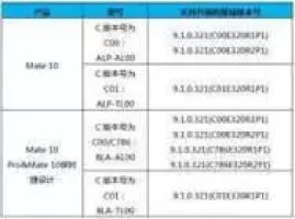 Lista Huawei de dispositivos elegíveis