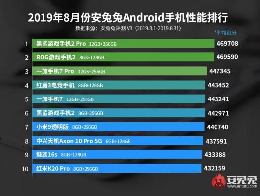 Antutu Os 10 principais telefones Android AUG 2019