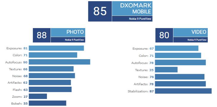 Câmera penta exclusiva do Nokia 9 PureView obtém pontuação baixa do DxOMark
