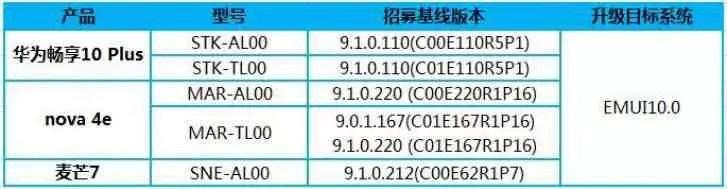 Huawei Enjoy 10 Plus, Nova 4e e Mate 20 Lite já receberam a actualização EMUI 10 2