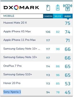 Até agora, o DxOMark analisou nove smartphones para áudio