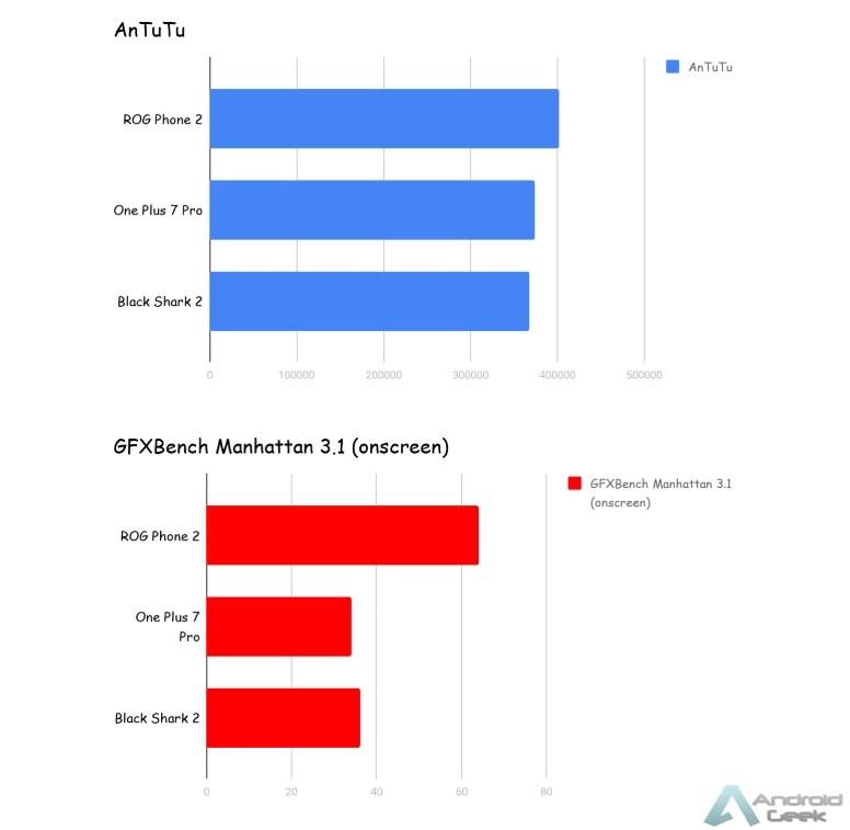 Asus ROG Phone 2, One Plus 7 Pro e Xiaomi Black Shark 2: qual o melhor smartphone para gaming? 2