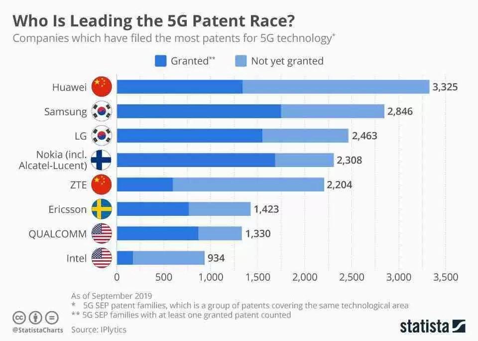 A Huawei possui o maior conjunto de patentes 5G do mundo: IPlytics 2