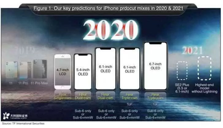 Apple pode lançar iPhone sem porta relâmpago em 2021, segundo Kuo