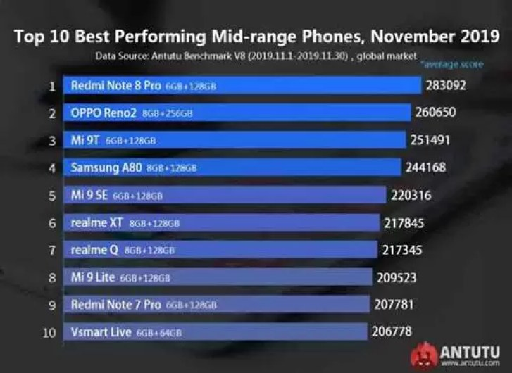 AnTuTu anuncia os telefones Android com melhor desempenho para novembro