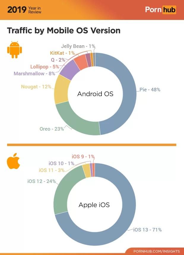 Pornhub divulga estatísticas para Android de 2019 que o Google não revelou 2