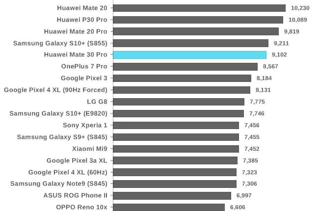 Análise Huawei Mate 30 Pro. O mais esperado FlagShip, chegou! 32