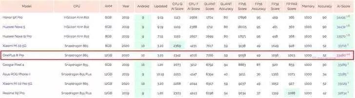 OnePlus 8 Pro apareceu no AI Benchmark com Snapdragon 865 e12 GB de RAM 1