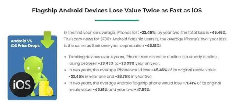 Sabiam que os telefones Android perdem o valor duas vezes mais rápido que o iPhone? 1
