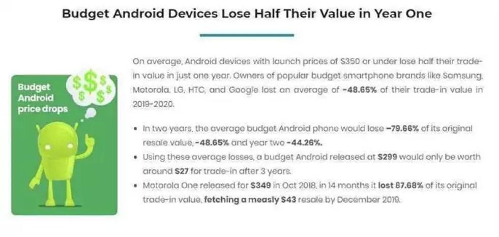 Sabiam que os telefones Android perdem o valor duas vezes mais rápido que o iPhone? 2
