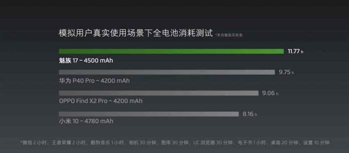 Teaser de teste de resistência da bateria Meizu 17