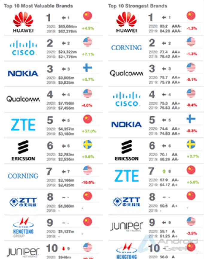Huawei é a marca mais valiosa do mundo para a Brand Finance 1