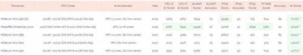 Kirin 985 aparece oficialmente em benchmark de IA e mostra o NPU DaVinci interno 1