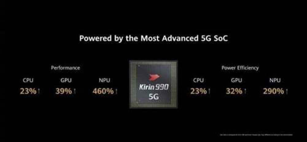 A série Huawei P40 tem um monstro lá dentro: Kirin 990 5G 2