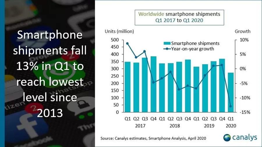 Biểu đồ Canalys cho thấy doanh số toàn cầu từ 2017 đến 2020 - Xiaomi, Vivo Nó đã giành được thị phần trong quý đầu tiên của năm 2020 khi các lô hàng toàn cầu chạm mức thấp nhất kể từ năm 2013