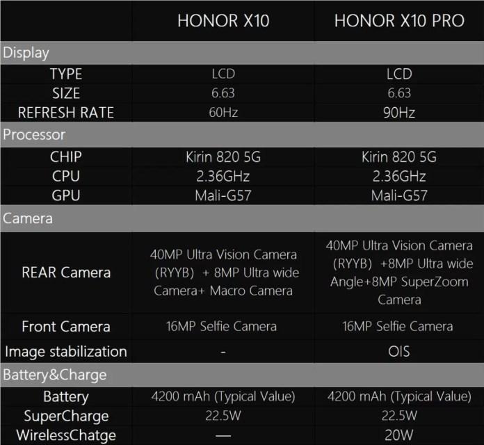 Honor X10 Honor X10 Pro Especificações