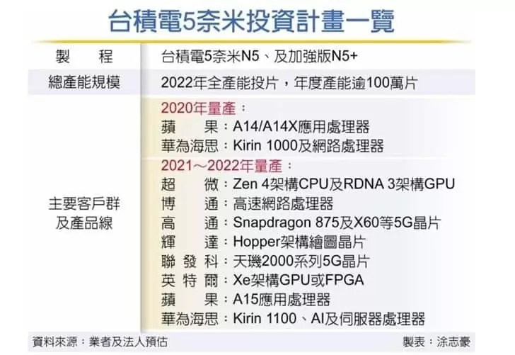 Kirin 1000 a 5nm chegará este ano, Kirin 1100 será lançado em 2021 2