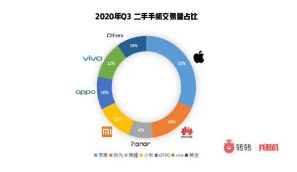 Market share of used smartphones in China