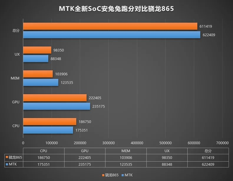 MediaTek Dimensity 6893 AnTuTu Benchmark vs Snapdragon 865