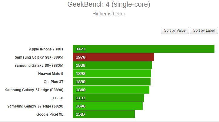 Exynos 8895 ultrapassa o Snapdragon 835 no GeekBench 2