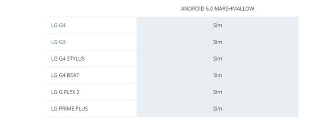 0B5CUt KUpXFUVFEyYzkxeUFqZWs Android 6.0 Marshmallow: Que dispositivos LG receberão a atualização? image