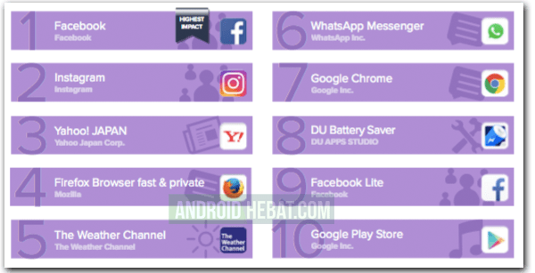 Daftar aplikasi Android bikin boros kuota internet