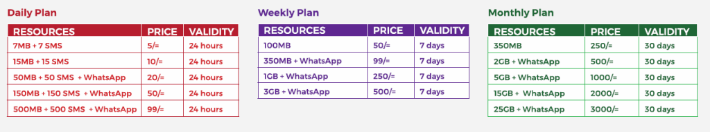 Apk That Converts Airtel Free Whatsapp To Bundle