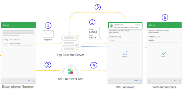 Automatic SMS Verification with the Phone Selector and SMS Retriever