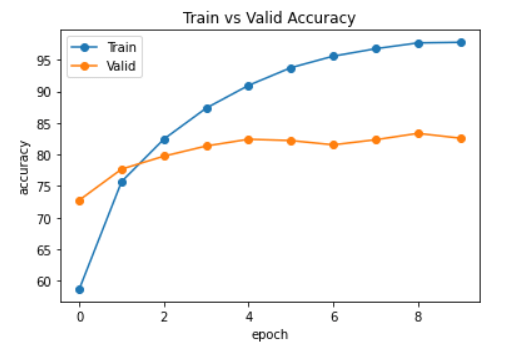 PyTorch Accuracy Curve