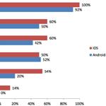 Kostenlose Apps bei Apple gefährlicher als bei Android