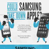 Zahlenvergleich: Samsung schlägt Apple
