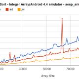 Android 4.4: Neuer Runtime-Compiler macht Apps deutlich schneller