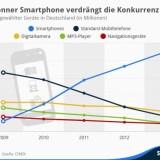 Statistik: Diese Geräte hat das Smartphone verdrängt