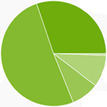 Android-Versionsverteilung: Über 80 Prozent aller Geräte laufen mit Jelly Bean oder KitKat