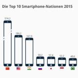 Das sind die Top 10 Smartphone-Nationen 2015
