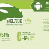 Kaufverhalten bei Autos: So unterschiedlich kaufen iPhone und Android-Nutzer (Infografik)