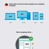 Studie: Deutsche kaufen sehr bedacht bei Online-Shops ein