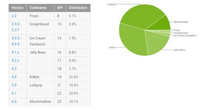 Versionsverteilung von Android (Quelle: Android Developers)
