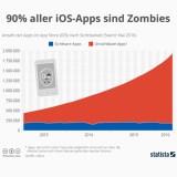 1,7 Millionen iOS-Apps sind Zombie-Apps und für den Verbraucher unsichtbar